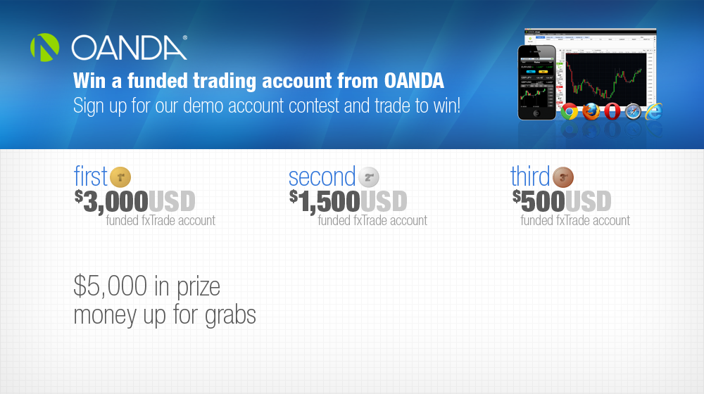 Forex Contest Oanda | Myfxbook