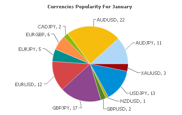 Currencies Popularity