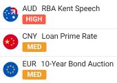 Economic calendar widget